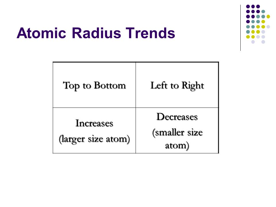 Atomic Radius Trends Top to Bottom Left to Right Increases (larger size atom) Decreases (smaller size atom)