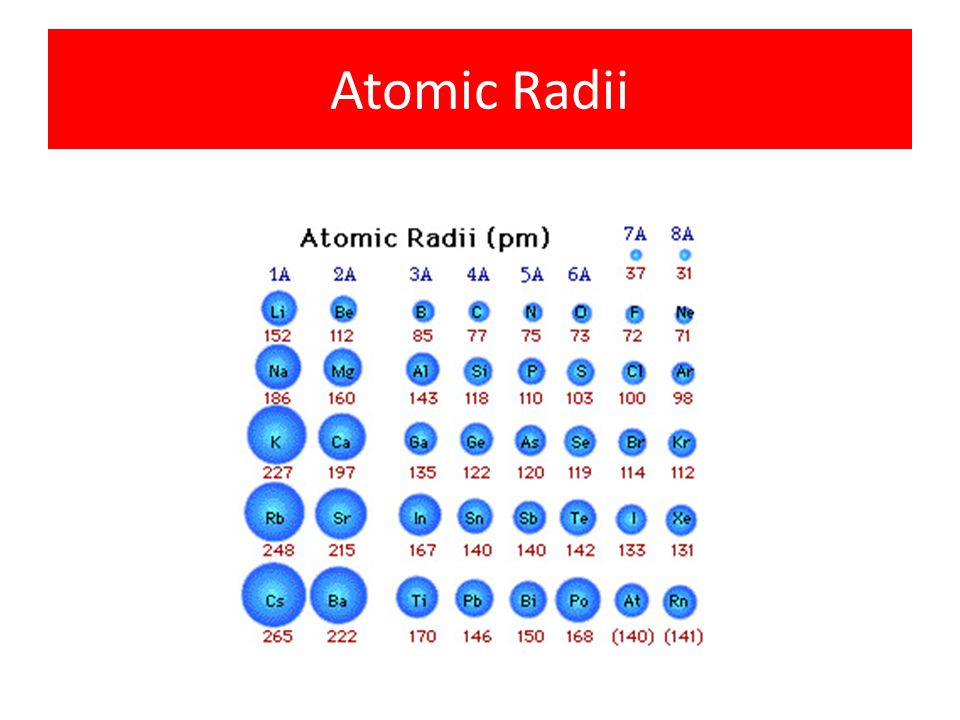 "Periodic Trends atomic radius. Radius is the distance from the center of the nucleus to the ""edge"" of the electron cloud."
