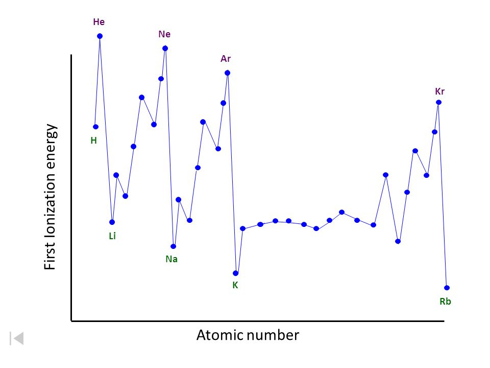 "Ionization Energy Trend: increases across a period WHY??? All the atoms in the same period – Increasing the number of protons increase the ""pull"" or f"