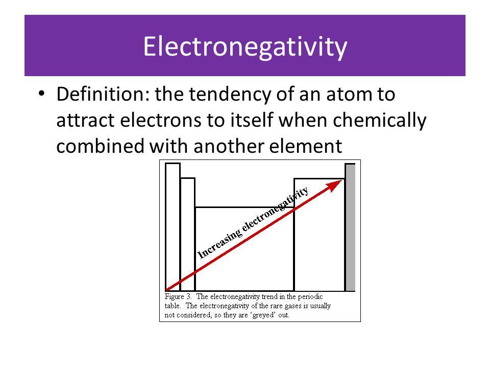 First Ionization energy Atomic number HeNe Ar Kr H Li Na K Rb