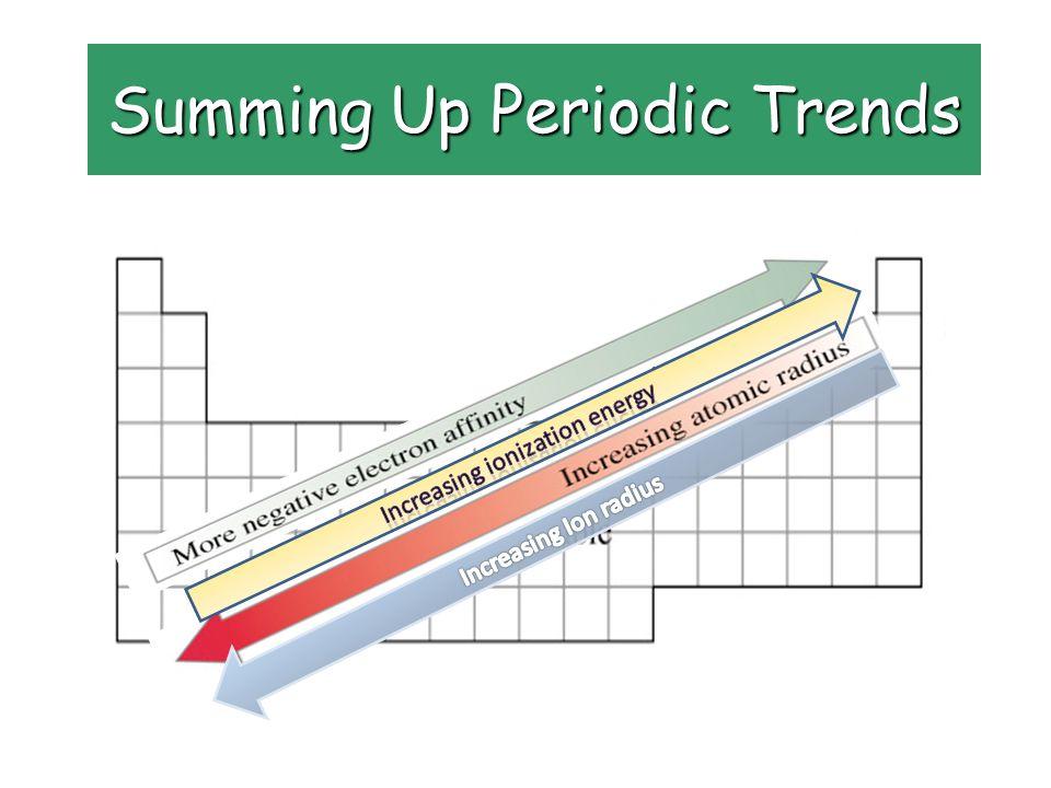 Summing Up Periodic Trends