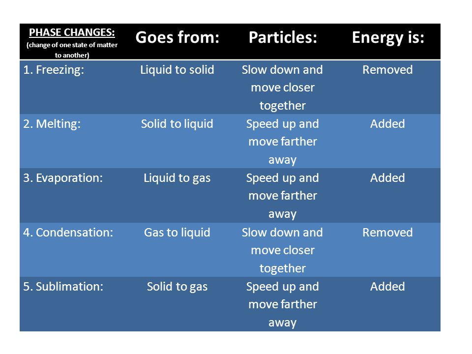 PHASE CHANGES: (change of one state of matter to another) Goes from:Particles:Energy is: 1.