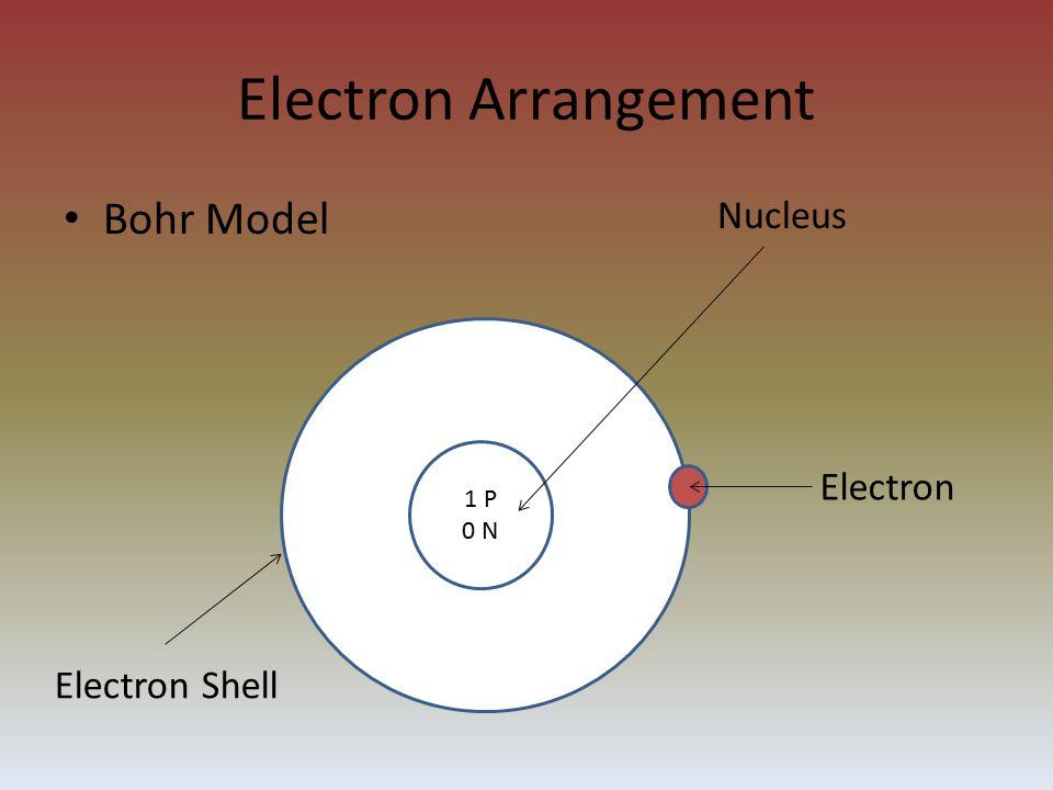 Electron Arrangement Bohr Model 1 P 0 N Nucleus Electron Electron Shell
