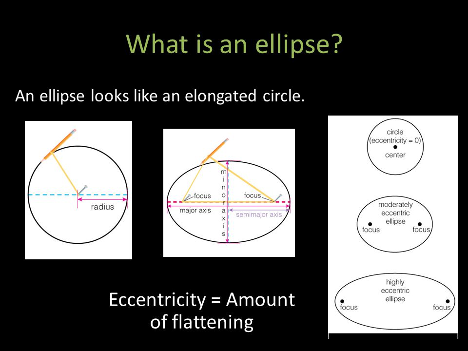 Eccentricity = Amount of flattening An ellipse looks like an elongated circle. What is an ellipse?
