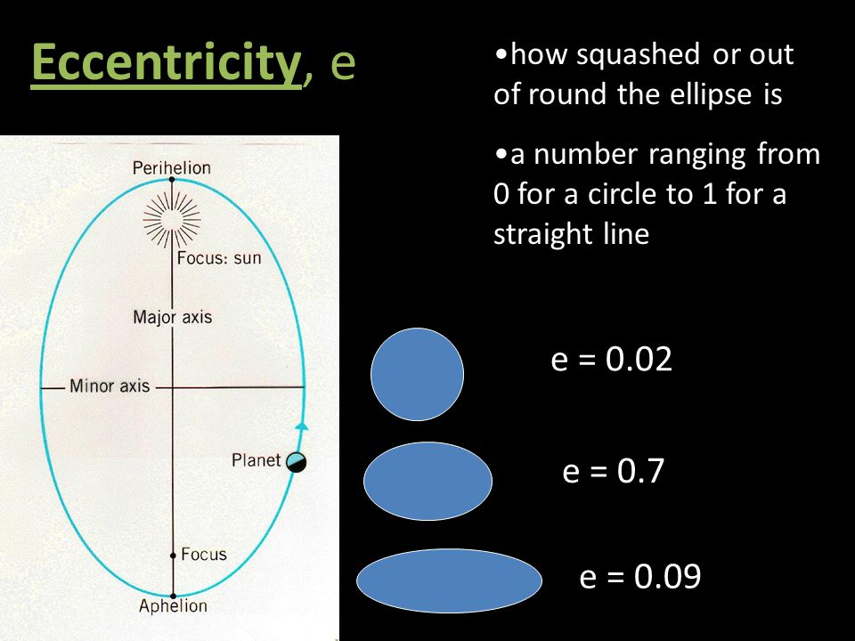 Eccentricity, e how squashed or out of round the ellipse is a number ranging from 0 for a circle to 1 for a straight line e = 0.02 e = 0.7 e = 0.09