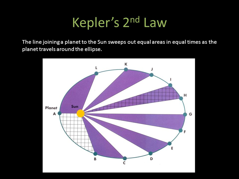 Kepler's 2 nd Law The line joining a planet to the Sun sweeps out equal areas in equal times as the planet travels around the ellipse.