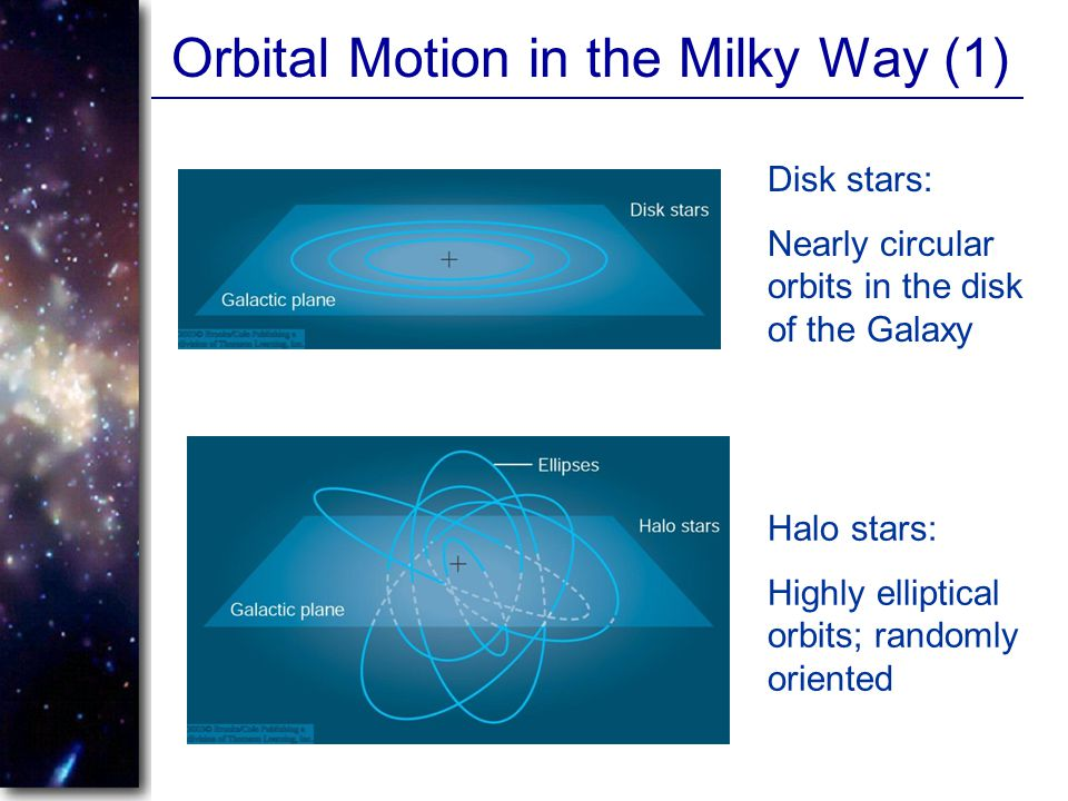 Orbital Motion in the Milky Way (1) Disk stars: Nearly circular orbits in the disk of the Galaxy Halo stars: Highly elliptical orbits; randomly orient