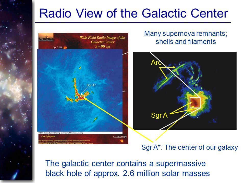 Radio View of the Galactic Center Many supernova remnants; shells and filaments Sgr A Arc Sgr A*: The center of our galaxy The galactic center contain