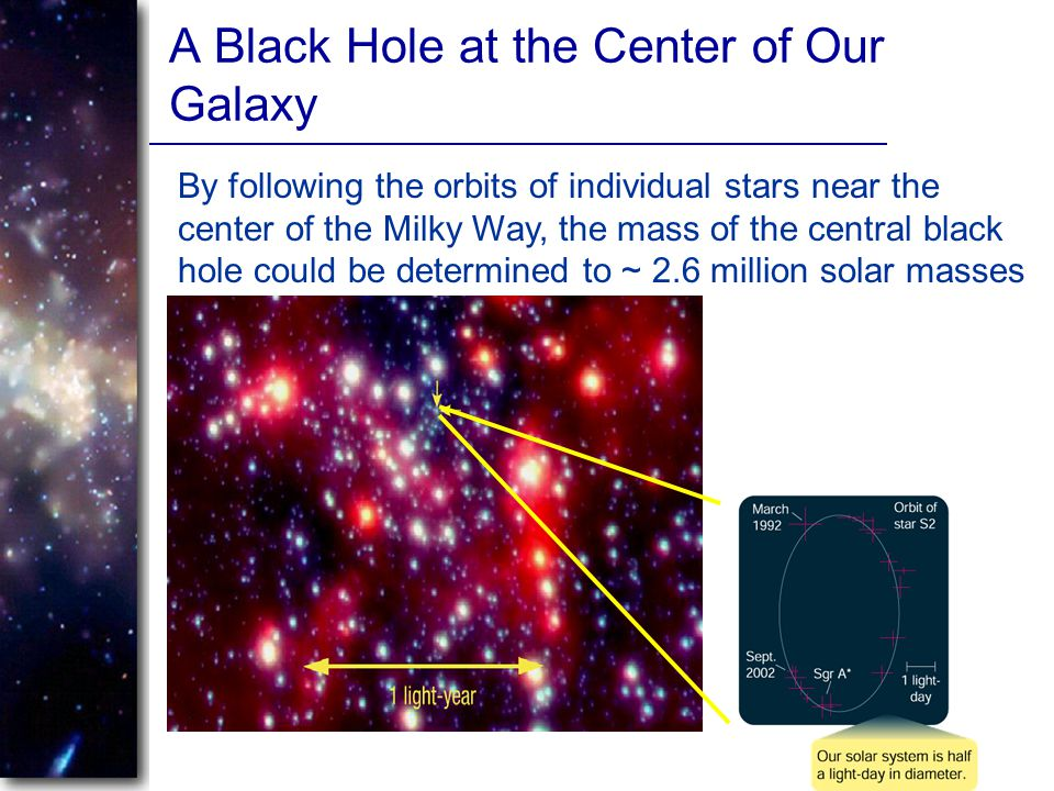 A Black Hole at the Center of Our Galaxy By following the orbits of individual stars near the center of the Milky Way, the mass of the central black h
