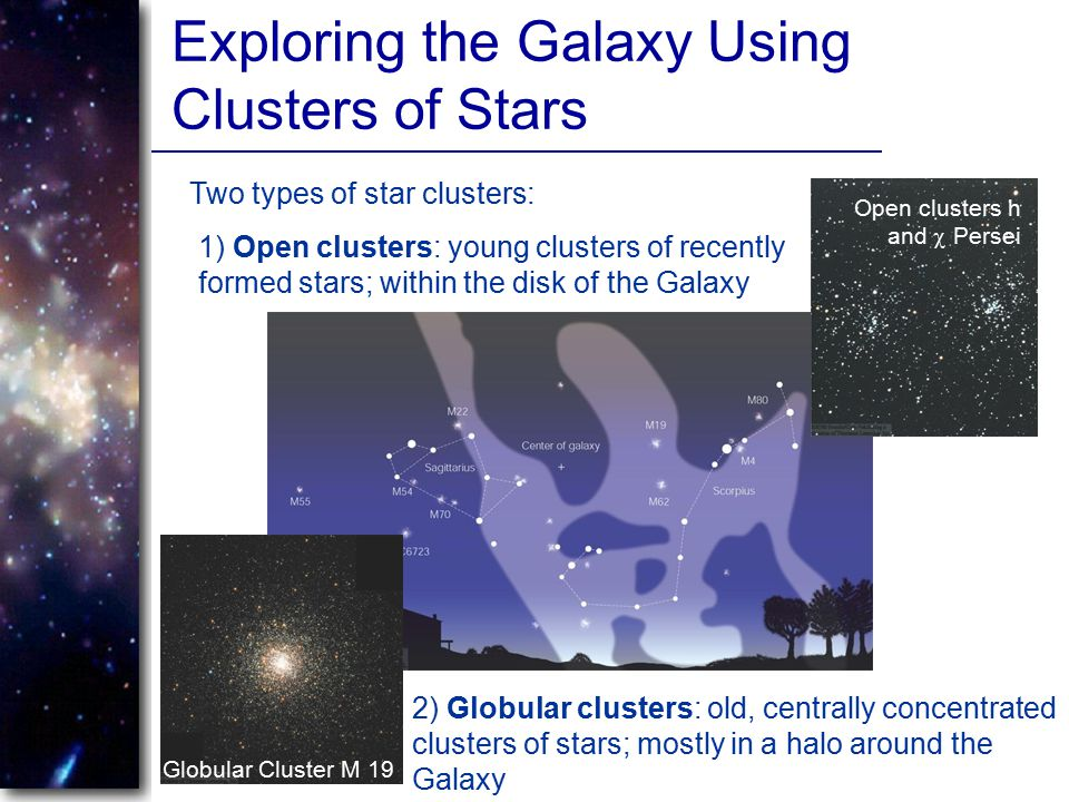 Exploring the Galaxy Using Clusters of Stars Two types of star clusters: 1) Open clusters: young clusters of recently formed stars; within the disk of