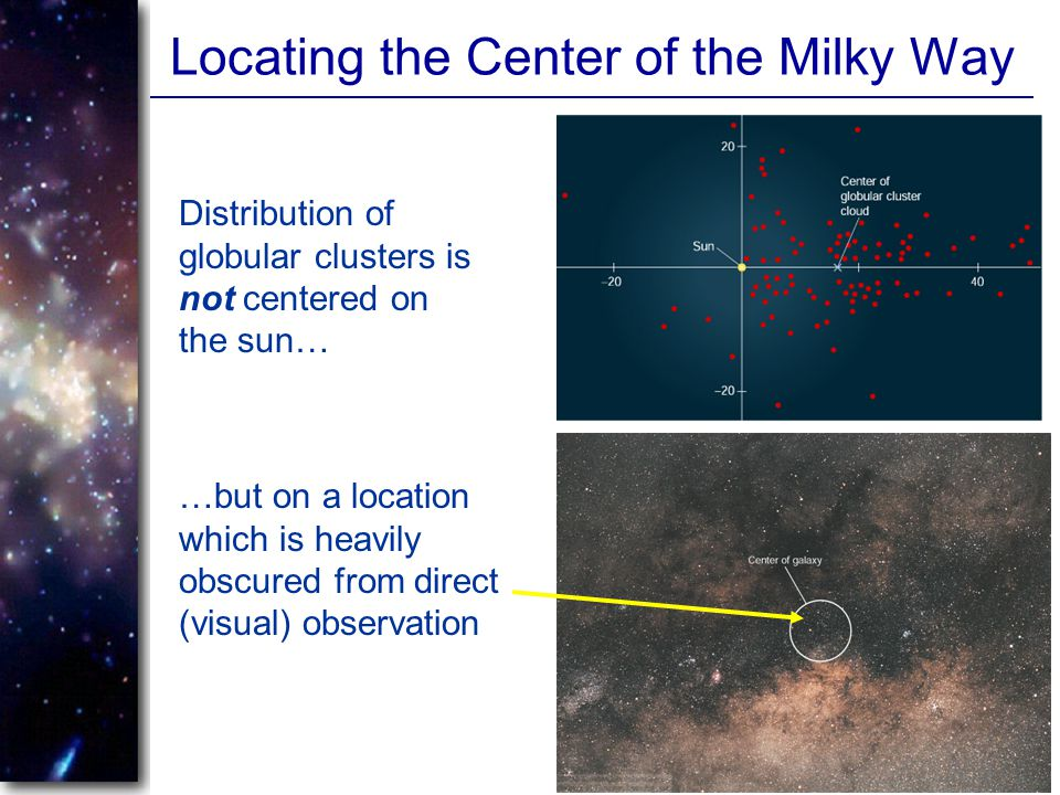 Locating the Center of the Milky Way Distribution of globular clusters is not centered on the sun… …but on a location which is heavily obscured from d