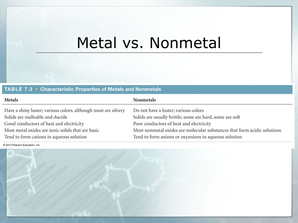 Metal vs. Nonmetal