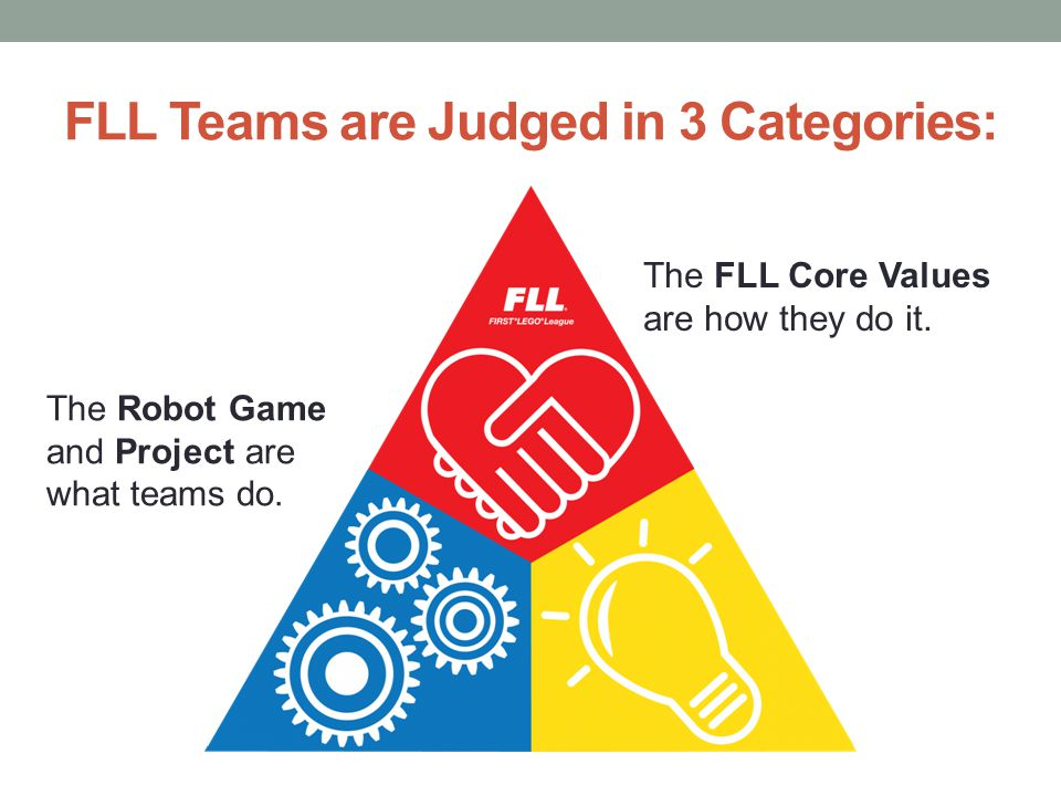 The responsibility of FLL teams is to follow the FLL Core Values .