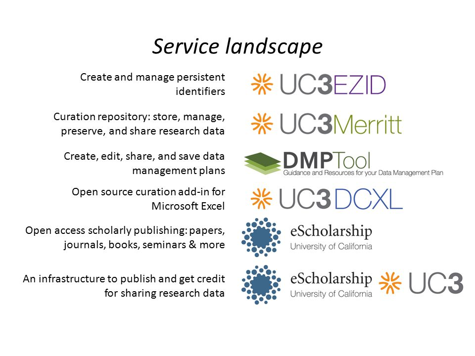 Service landscape Create, edit, share, and save data management plans Open access scholarly publishing: papers, journals, books, seminars & more Curation repository: store, manage, preserve, and share research data Create and manage persistent identifiers Open source curation add-in for Microsoft Excel An infrastructure to publish and get credit for sharing research data