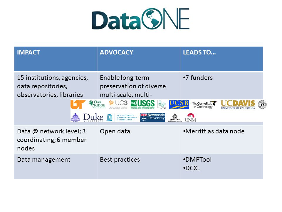 IMPACTADVOCACYLEADS TO… 15 institutions, agencies, data repositories, observatories, libraries Enable long-term preservation of diverse multi-scale, multi- discipline, and multi- national observational data 7 funders Data @ network level; 3 coordinating; 6 member nodes Open data Merritt as data node Data managementBest practices DMPTool DCXL