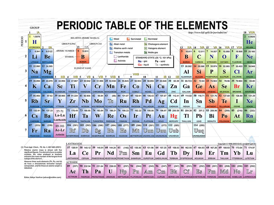 The periodic table and trends song please have a periodic table 4 urtaz Choice Image