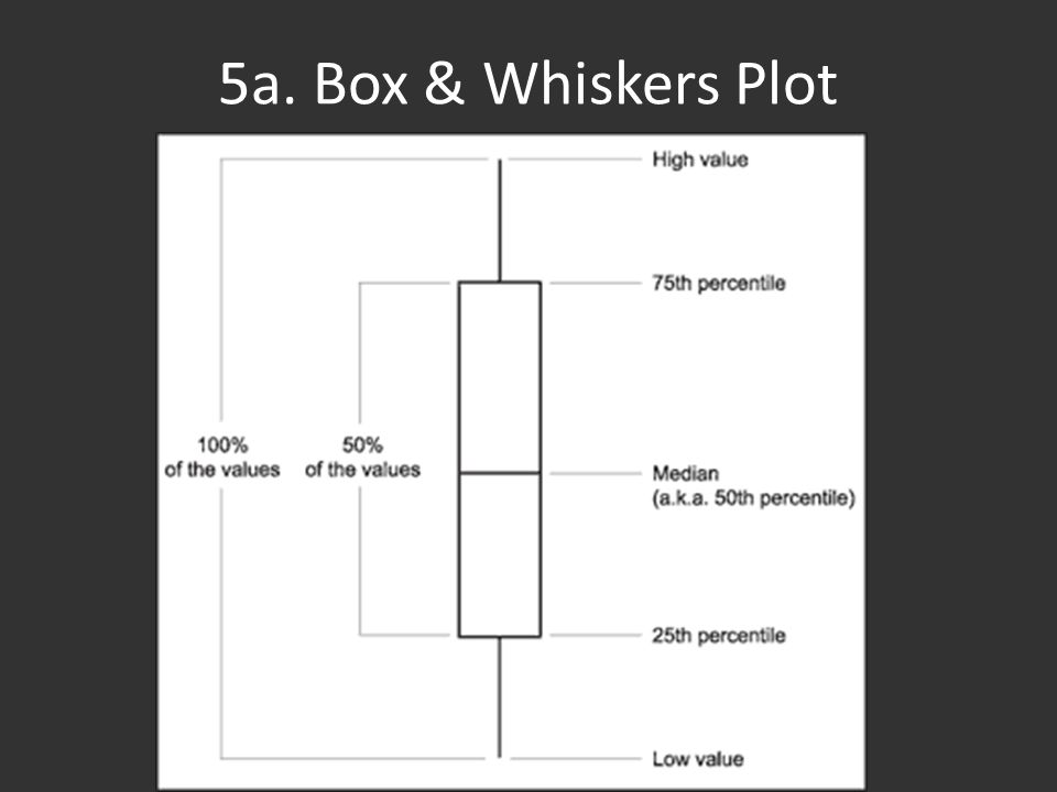 5a. Box & Whiskers Plot