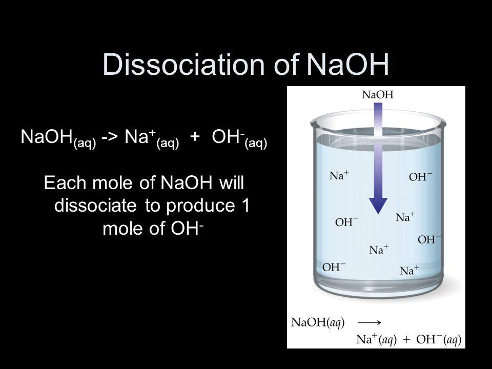 Dissociation of NaOH NaOH (aq) -> Na + (aq) + OH - (aq) Each mole of NaOH will dissociate to produce 1 mole of OH -