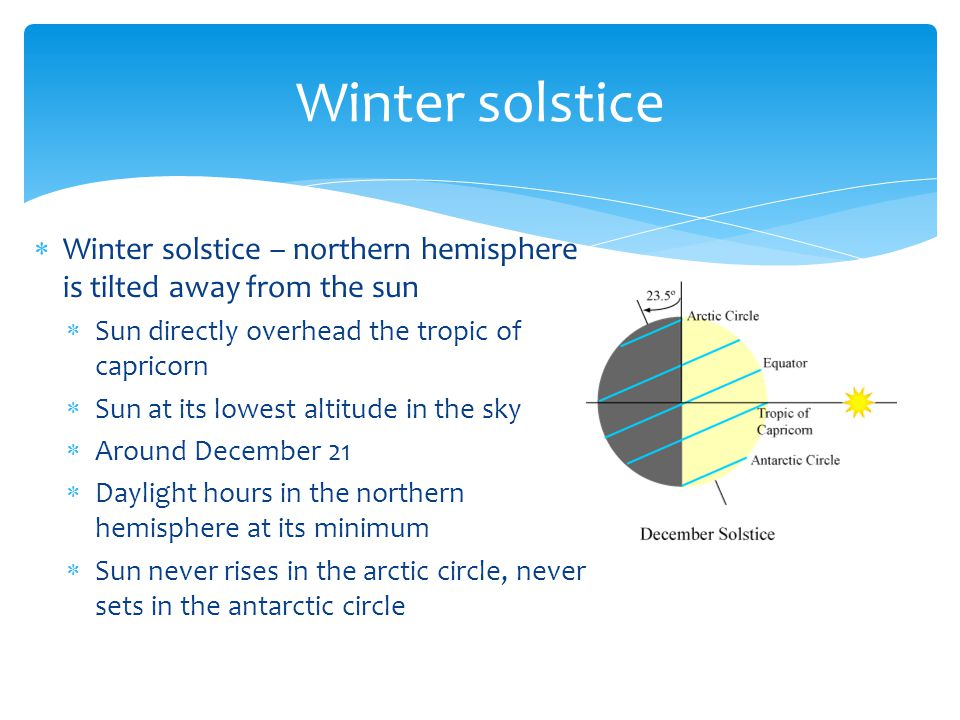  Winter solstice – northern hemisphere is tilted away from the sun  Sun directly overhead the tropic of capricorn  Sun at its lowest altitude in th