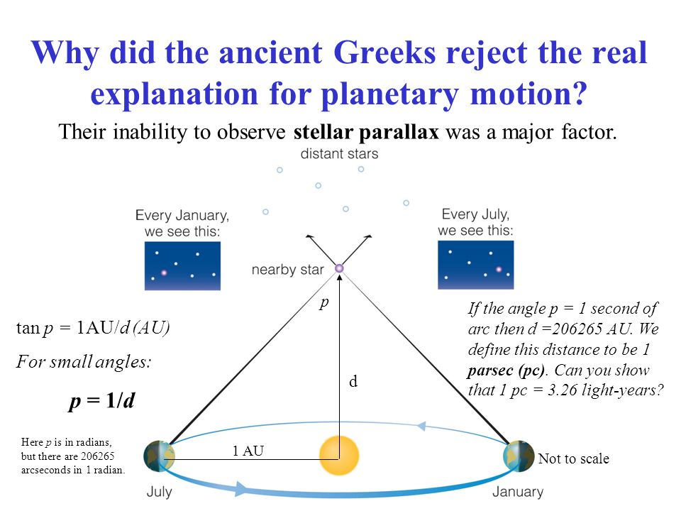 Why did the ancient Greeks reject the real explanation for planetary motion? Their inability to observe stellar parallax was a major factor. Not to sc