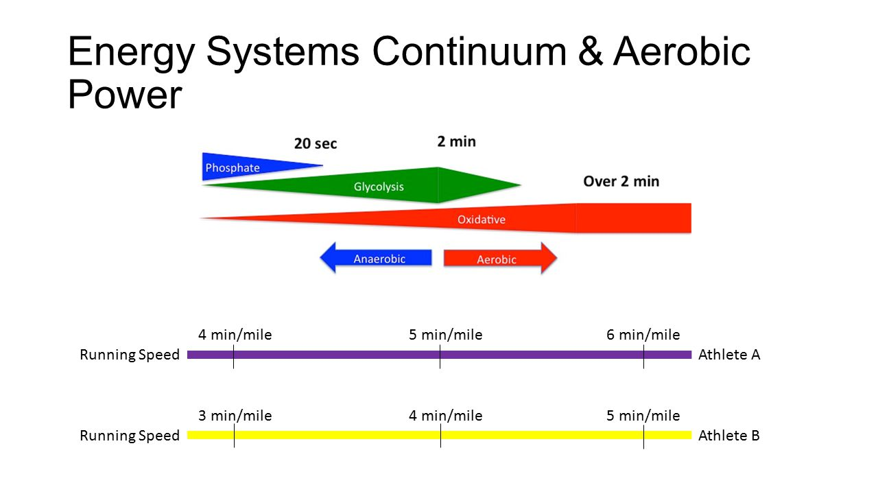 Energy Systems Continuum & Aerobic Power 4 min/mile5 min/mile6 min/mile Running Speed Athlete A 3 min/mile4 min/mile5 min/mile Running Speed Athlete B