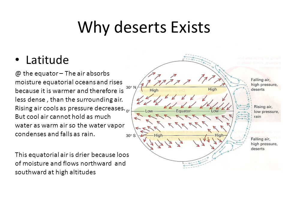 Why deserts Exists Latitude @ the equator – The air absorbs moisture equatorial oceans and rises because it is warmer and therefore is less dense, tha