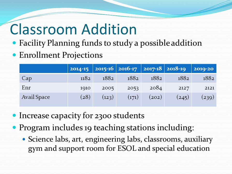 Classroom Addition Facility Planning funds to study a possible addition Enrollment Projections Increase capacity for 2300 students Program includes 19 teaching stations including: Science labs, art, engineering labs, classrooms, auxiliary gym and support room for ESOL and special education 2014-152015-162016-172017-182018-192019-20 Cap11821882 Enr191020052053208421272121 Avail Space(28)(123)(171)(202)(245)(239)