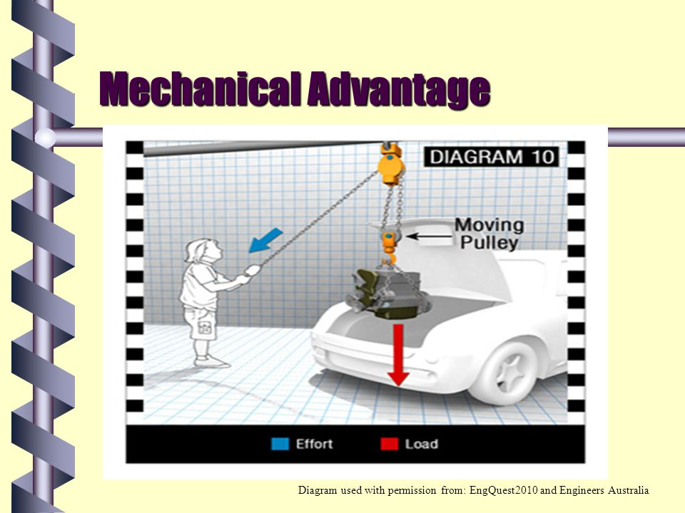 Mechanical Advantage Diagram used with permission from: EngQuest2010 and Engineers Australia