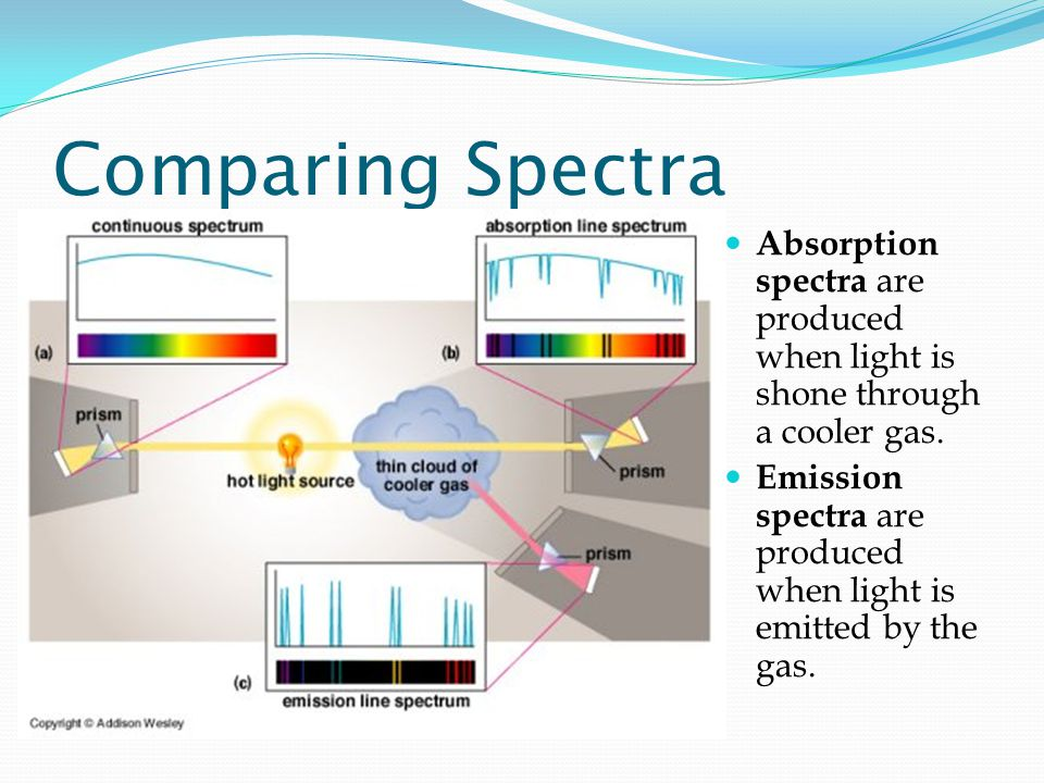 Comparing Spectra Absorption spectra are produced when light is shone through a cooler gas. Emission spectra are produced when light is emitted by the