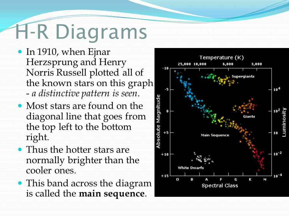 H-R Diagrams In 1910, when Ejnar Herzsprung and Henry Norris Russell plotted all of the known stars on this graph - a distinctive pattern is seen.