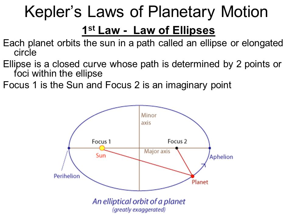 Kepler's Laws of Planetary Motion 1 st Law - Law of Ellipses Each planet orbits the sun in a path called an ellipse or elongated circle Ellipse is a c