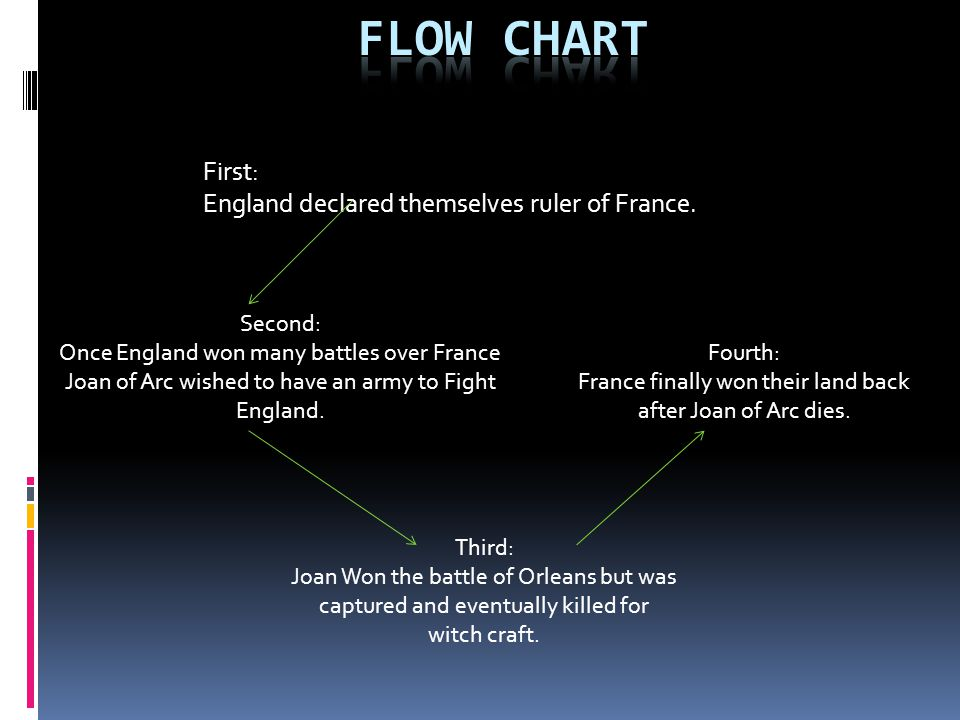 First: England declared themselves ruler of France.