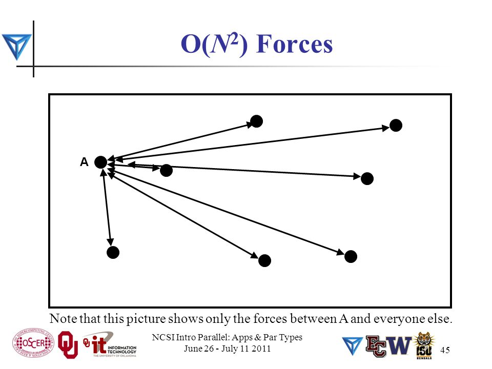 45 O(N 2 ) Forces Note that this picture shows only the forces between A and everyone else. A NCSI Intro Parallel: Apps & Par Types June 26 - July 11