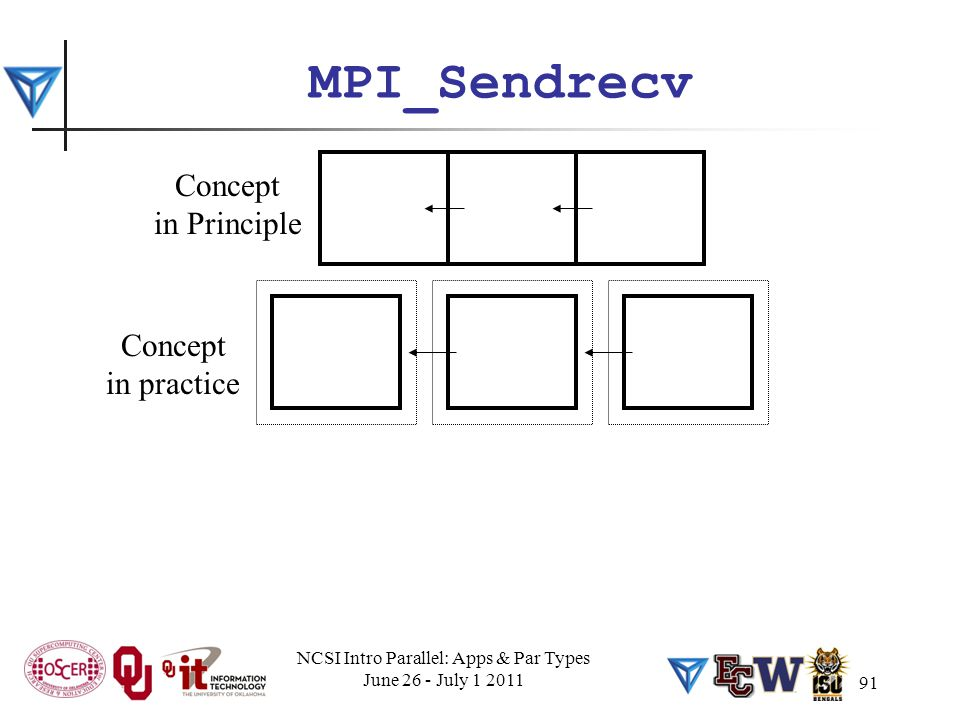91 MPI_Sendrecv Concept in Principle Concept in practice NCSI Intro Parallel: Apps & Par Types June 26 - July 1 2011