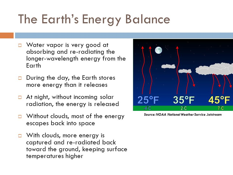 The Earth's Energy Balance  Water vapor is very good at absorbing and re-radiating the longer-wavelength energy from the Earth  During the day, the