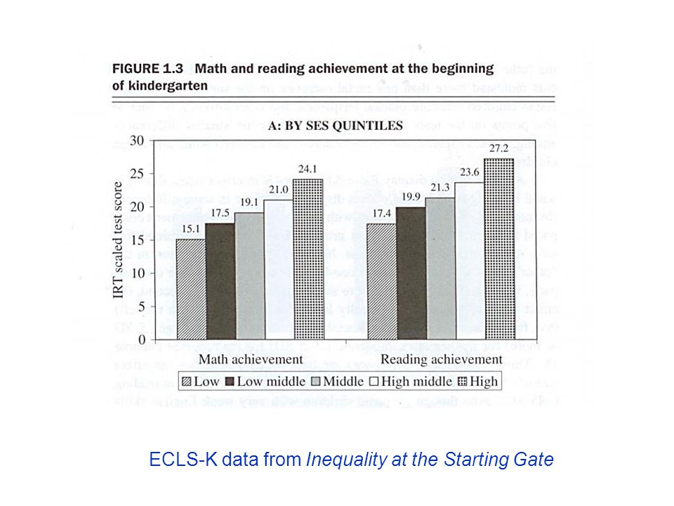 ECLS-K data from Inequality at the Starting Gate