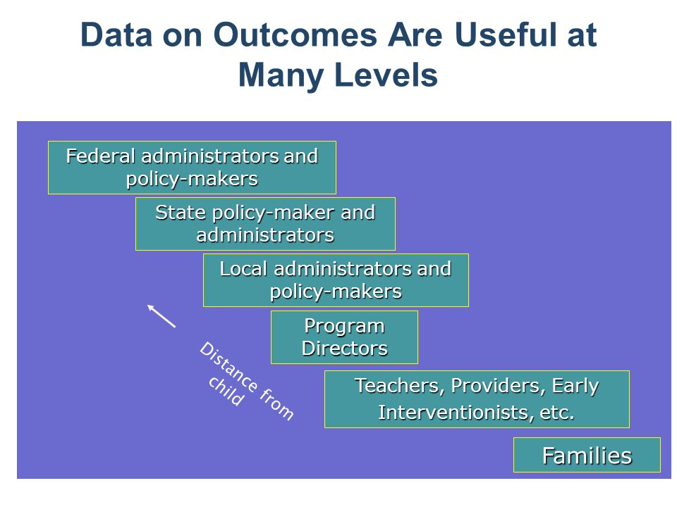 Data on Outcomes Are Useful at Many Levels Federal administrators and policy-makers State policy-maker and administrators Local administrators and policy-makers Program Directors Teachers, Providers, Early Interventionists, etc.