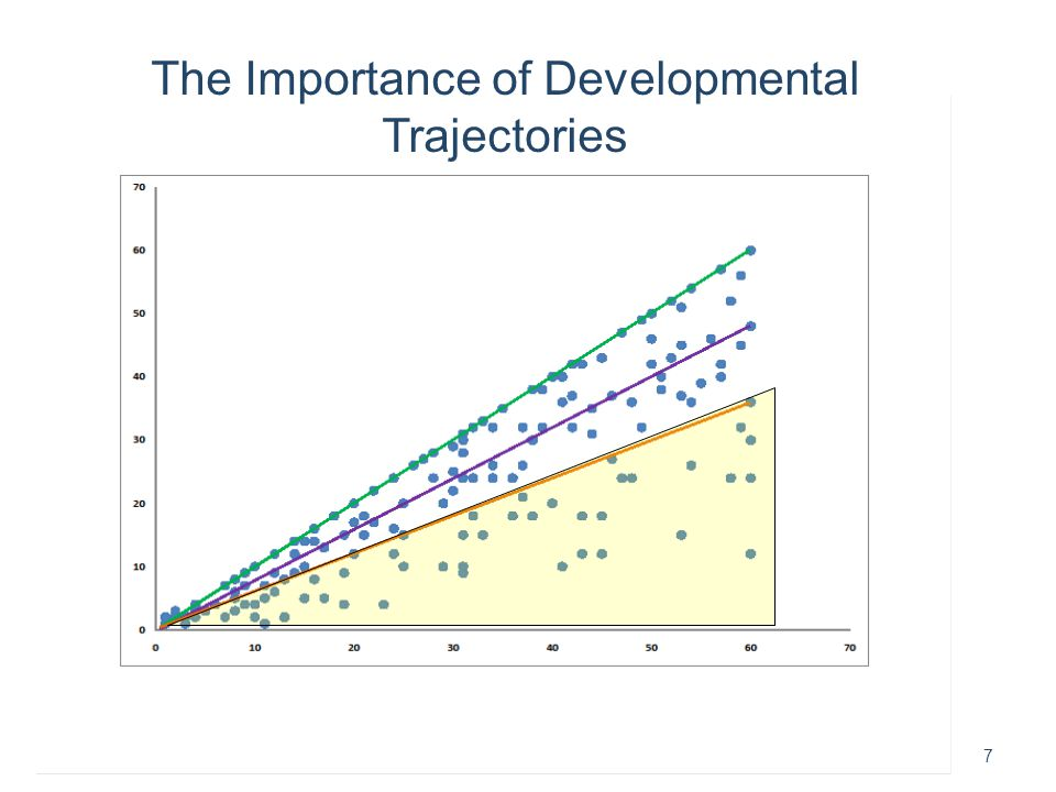 Early Childhood Outcomes Center8 The Importance of Developmental Trajectories Age in Months