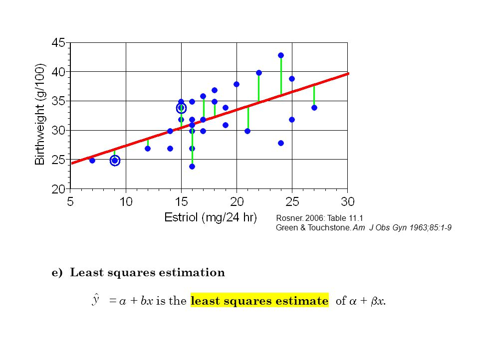 e) Least squares estimation = a + bx is the least squares estimate of  +  x. Rosner. 2006: Table 11.1 Green & Touchstone. Am J Obs Gyn 1963;85:1-9