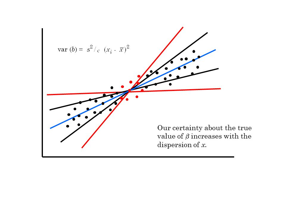 var ( b ) = Our certainty about the true value of  increases with the dispersion of x.