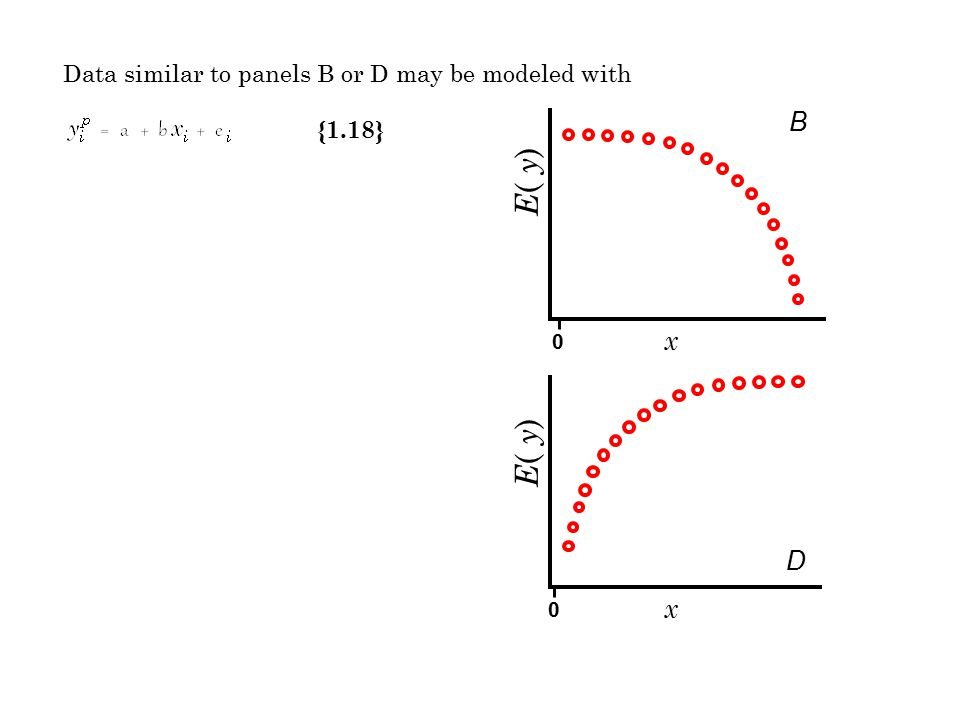 Data similar to panels B or D may be modeled with {1.18} x E ( y ) B x D 0 0