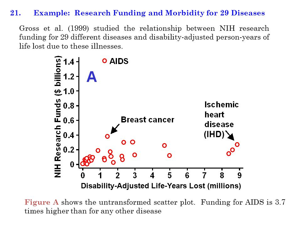 Figure A shows the untransformed scatter plot. Funding for AIDS is 3.7 times higher than for any other disease 21. Example: Research Funding and Morbi