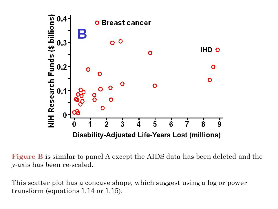 Figure B is similar to panel A except the AIDS data has been deleted and the y -axis has been re-scaled. This scatter plot has a concave shape, which