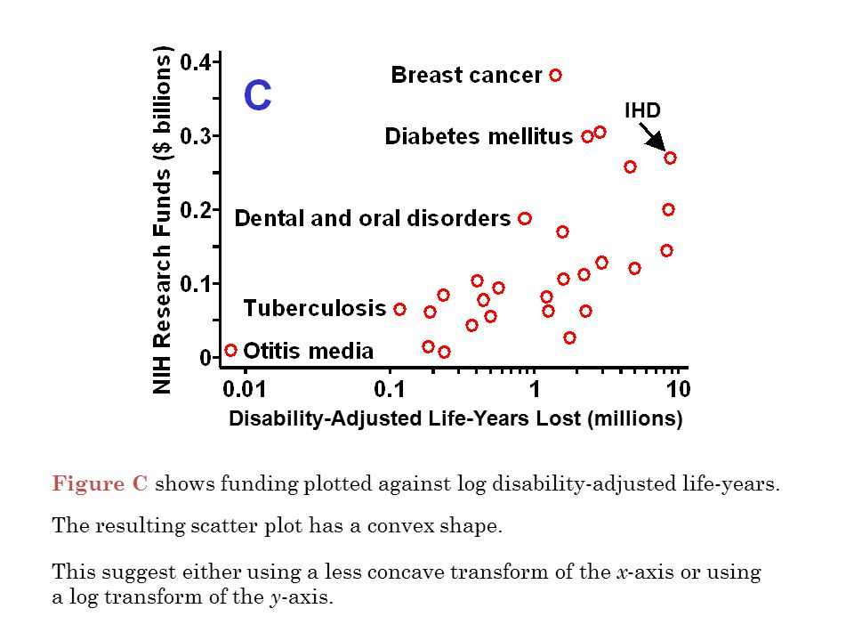 Figure C shows funding plotted against log disability-adjusted life-years. The resulting scatter plot has a convex shape. This suggest either using a