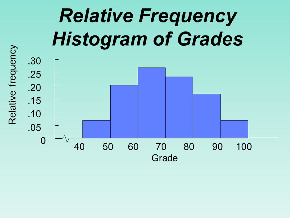 Relative Frequency Distribution of Grades Class Limits Relative Frequency 40 up to 50 50 up to 60 60 up to 70 70 up to 80 80 up to 90 90 up to 100 2/30 =.067 6/30 =.200 8/30 =.267 7/30 =.233 5/30 =.167 2/30 =.067