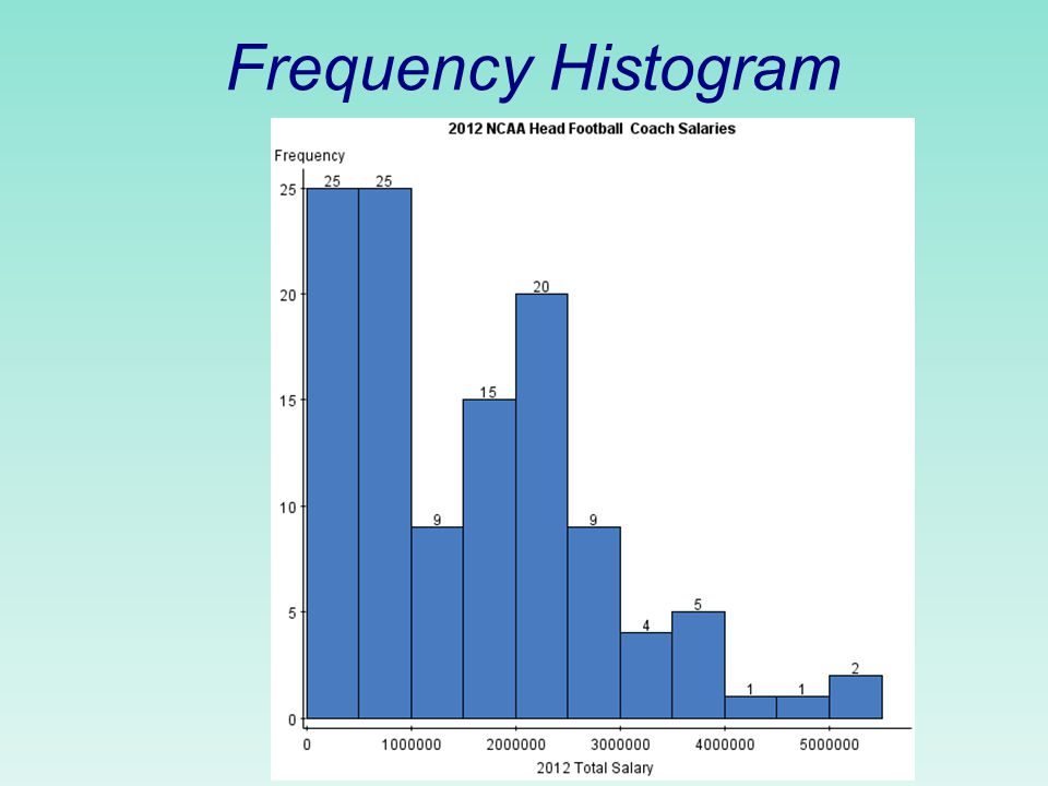 Relative Frequency Histogram of Exam Grades 0.05.10.15.20.25.30 405060708090 Grade Relative frequency 100