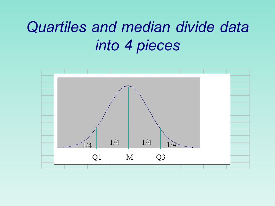 m = median = 3.4 Q 1 = first quartile = 2.3 Q 3 = third quartile = 4.2 Quartiles: Measuring spread by examining the middle The first quartile, Q 1, is the value in the sample that has 25% of the data at or below it (Q 1 is the median of the lower half of the sorted data).