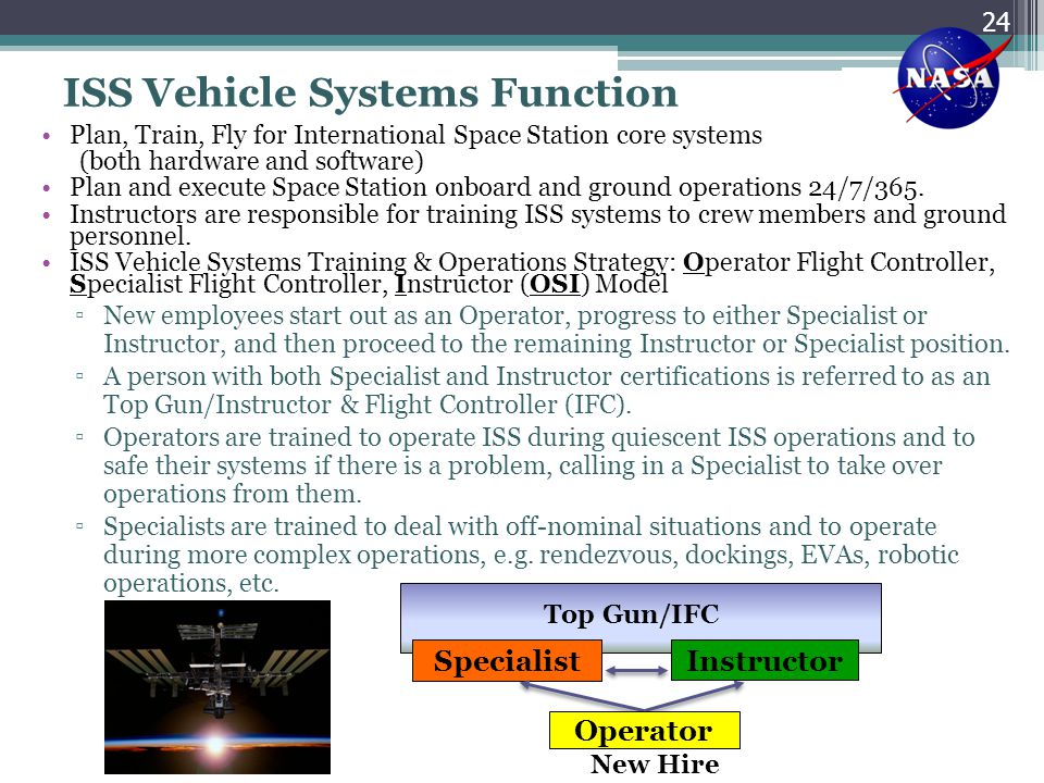ISS Vehicle Systems Function Plan, Train, Fly for International Space Station core systems (both hardware and software) Plan and execute Space Station