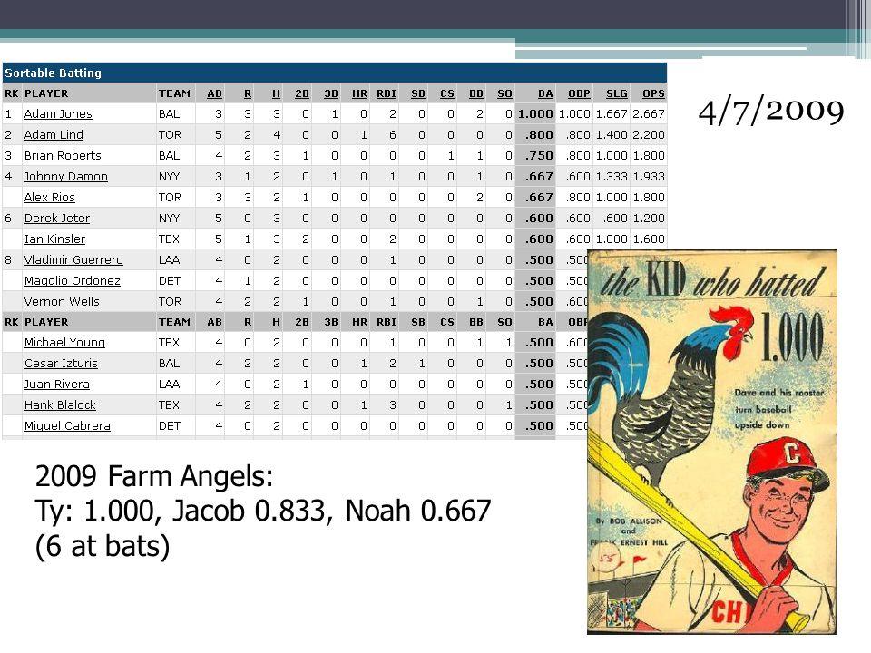 4/7/2009 2009 Farm Angels: Ty: 1.000, Jacob 0.833, Noah 0.667 (6 at bats)