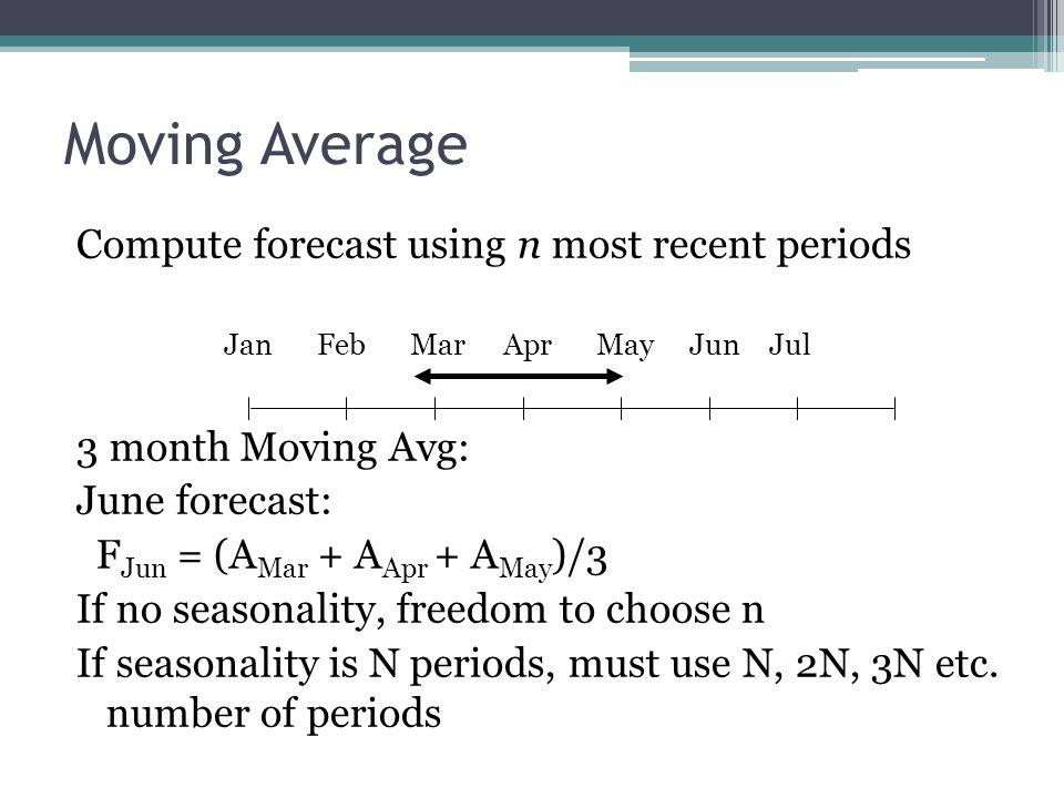 Moving Average Compute forecast using n most recent periods Jan Feb MarAprMayJunJul 3 month Moving Avg: June forecast: F Jun = (A Mar + A Apr + A May